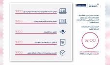 تحقيق تبني بنسبة 100% لمعاملات التحصيل الإلكتروني لعملاء موانئ دبي العالمية - إقليم الإمارات.